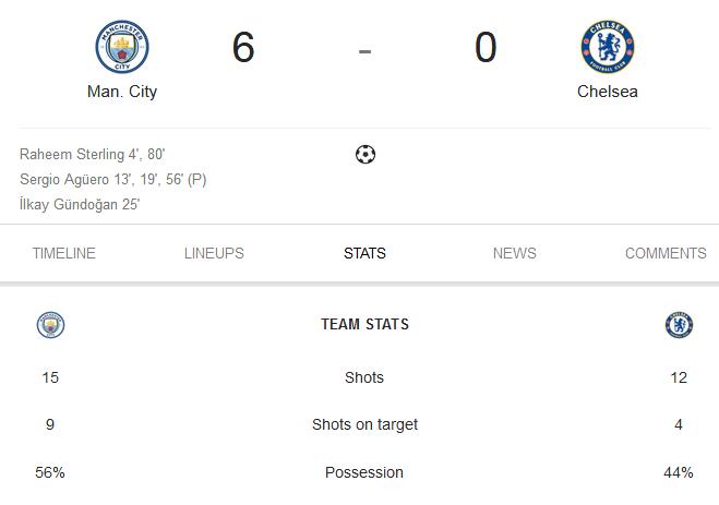 Sergio Hattrick, Manchester City Mandi Gol Melawan Chelsea